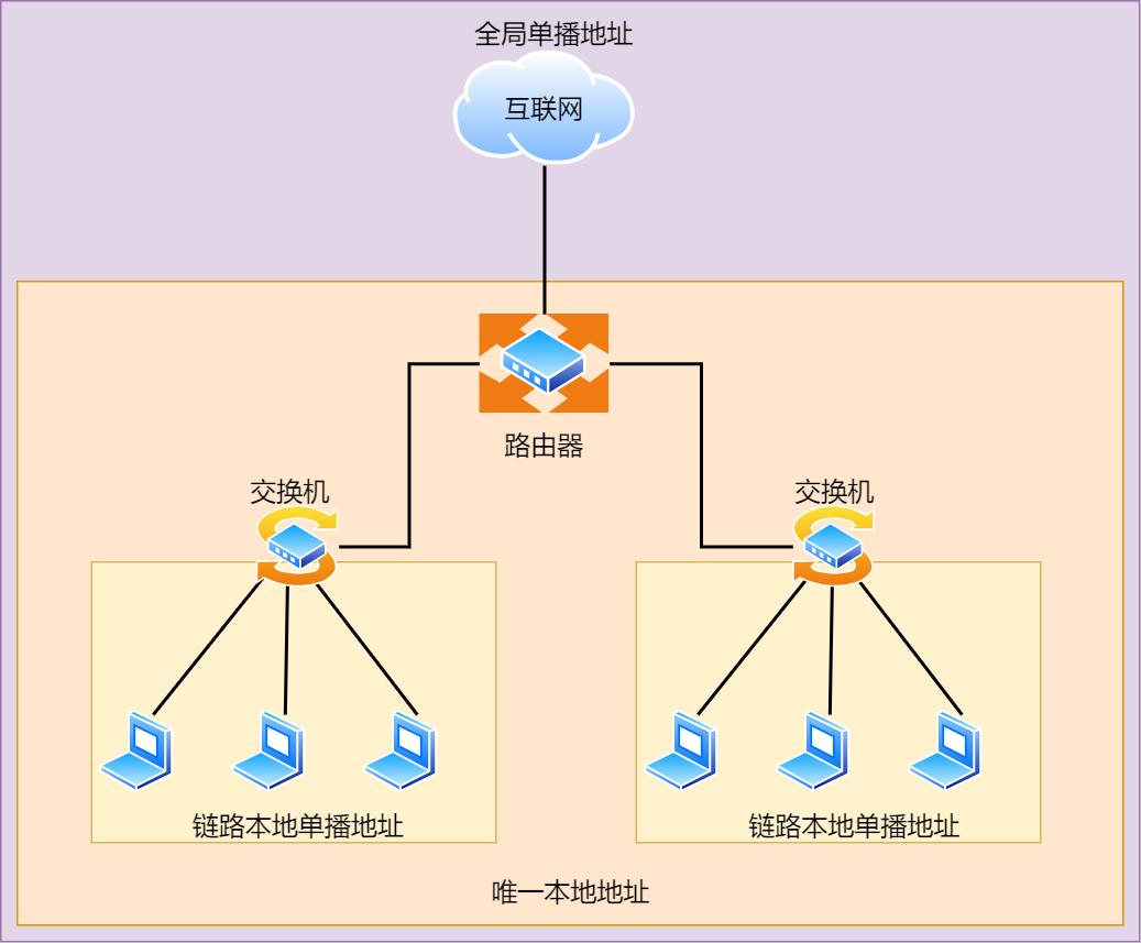 IPv6 中的单播通信
