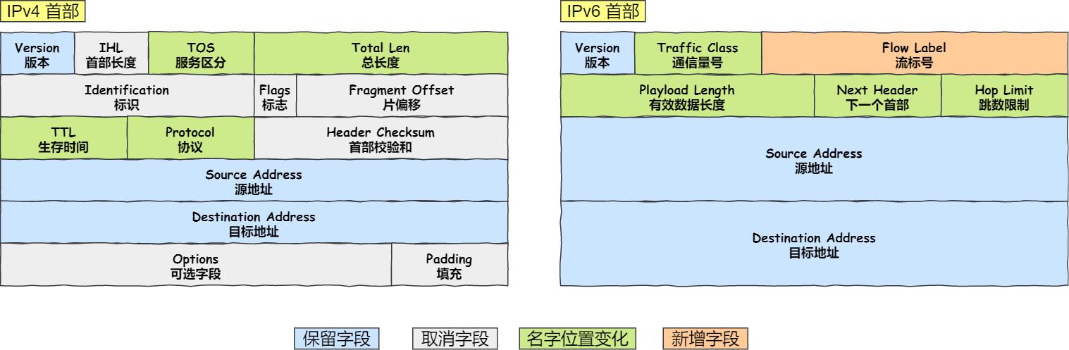 IPv4 首部与 IPv6 首部的差异
