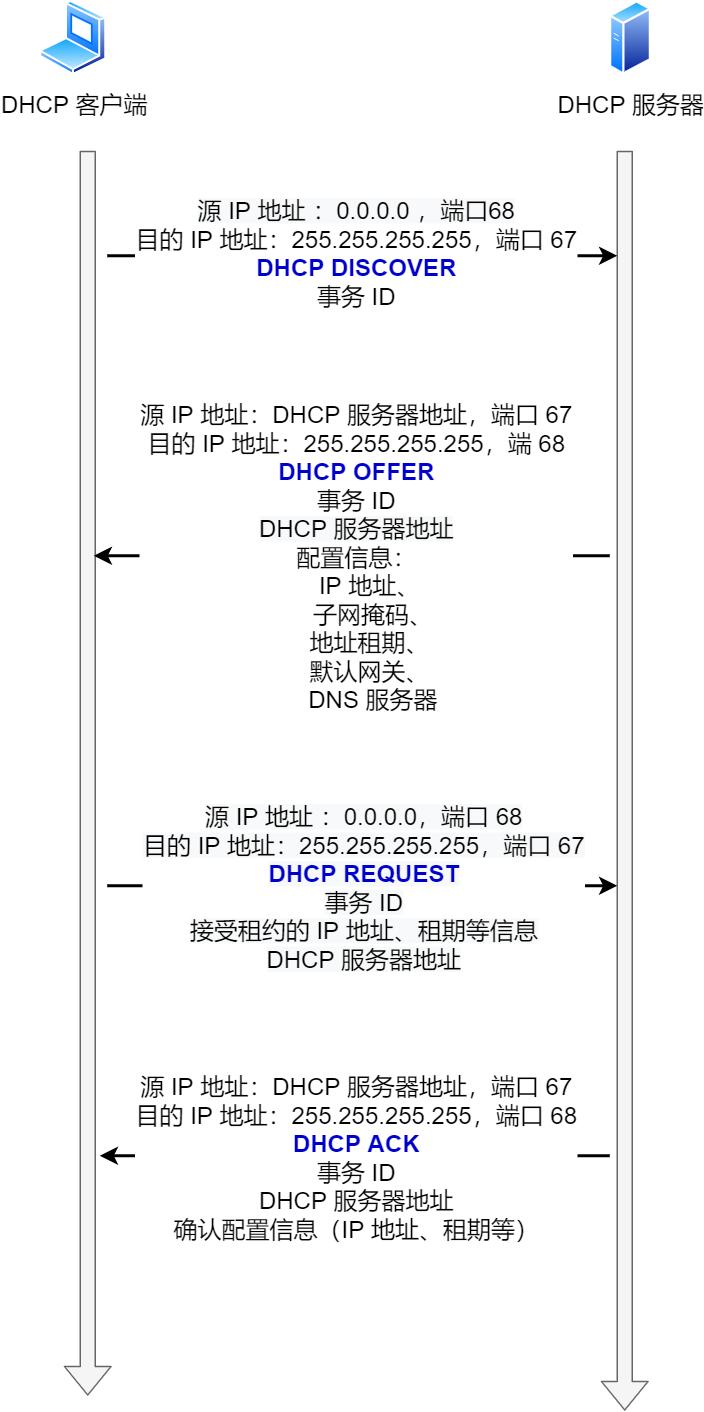 DHCP 工作流程