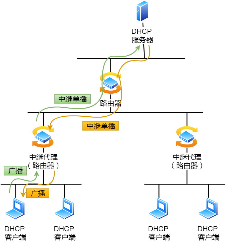 DHCP 中继代理