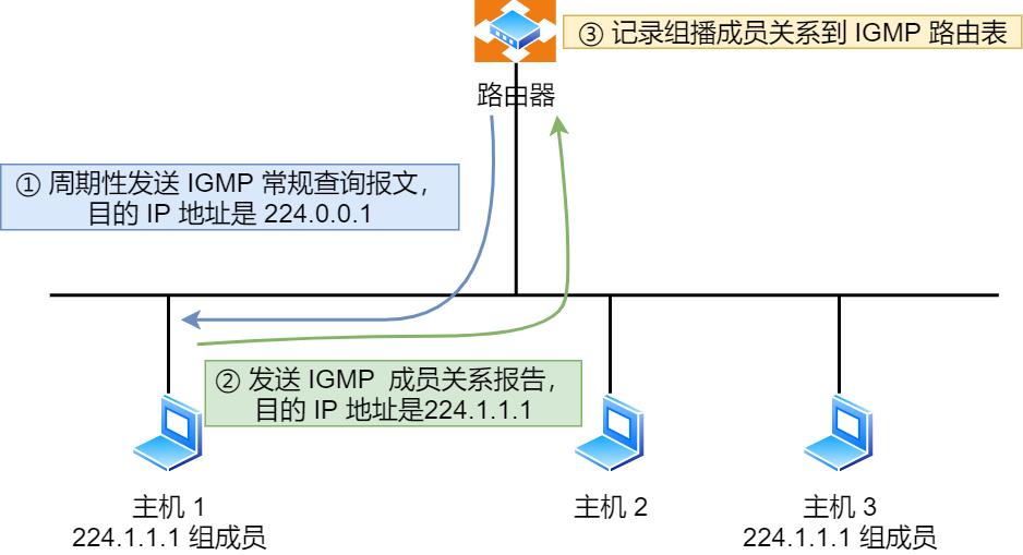 IGMP 常规查询与响应工作机制