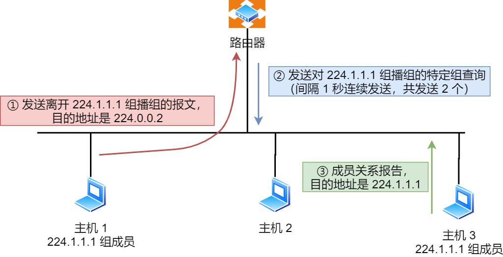 IGMPv2 离开组播组工作机制 情况1