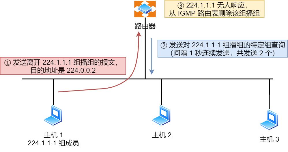 IGMPv2 离开组播组工作机制 情况2