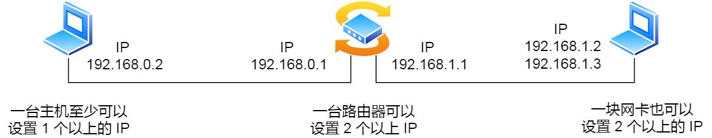 每块网卡可以分配一个以上的IP地址