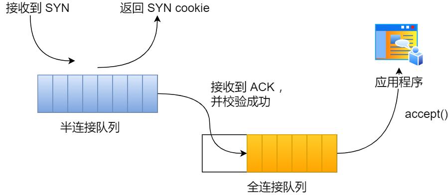 开启 syncookies 功能