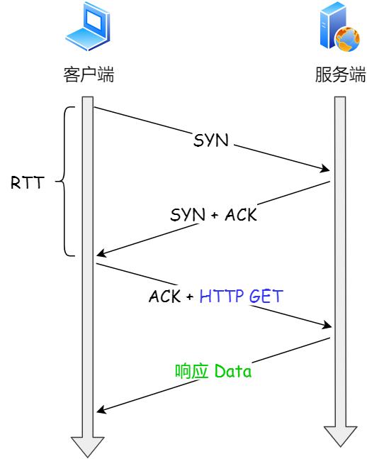 常规 HTTP 请求