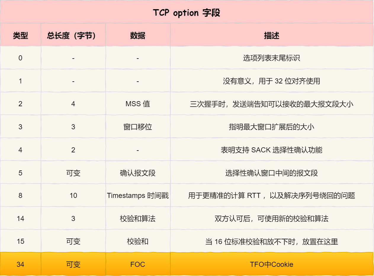 TCP option 字段 - TFO
