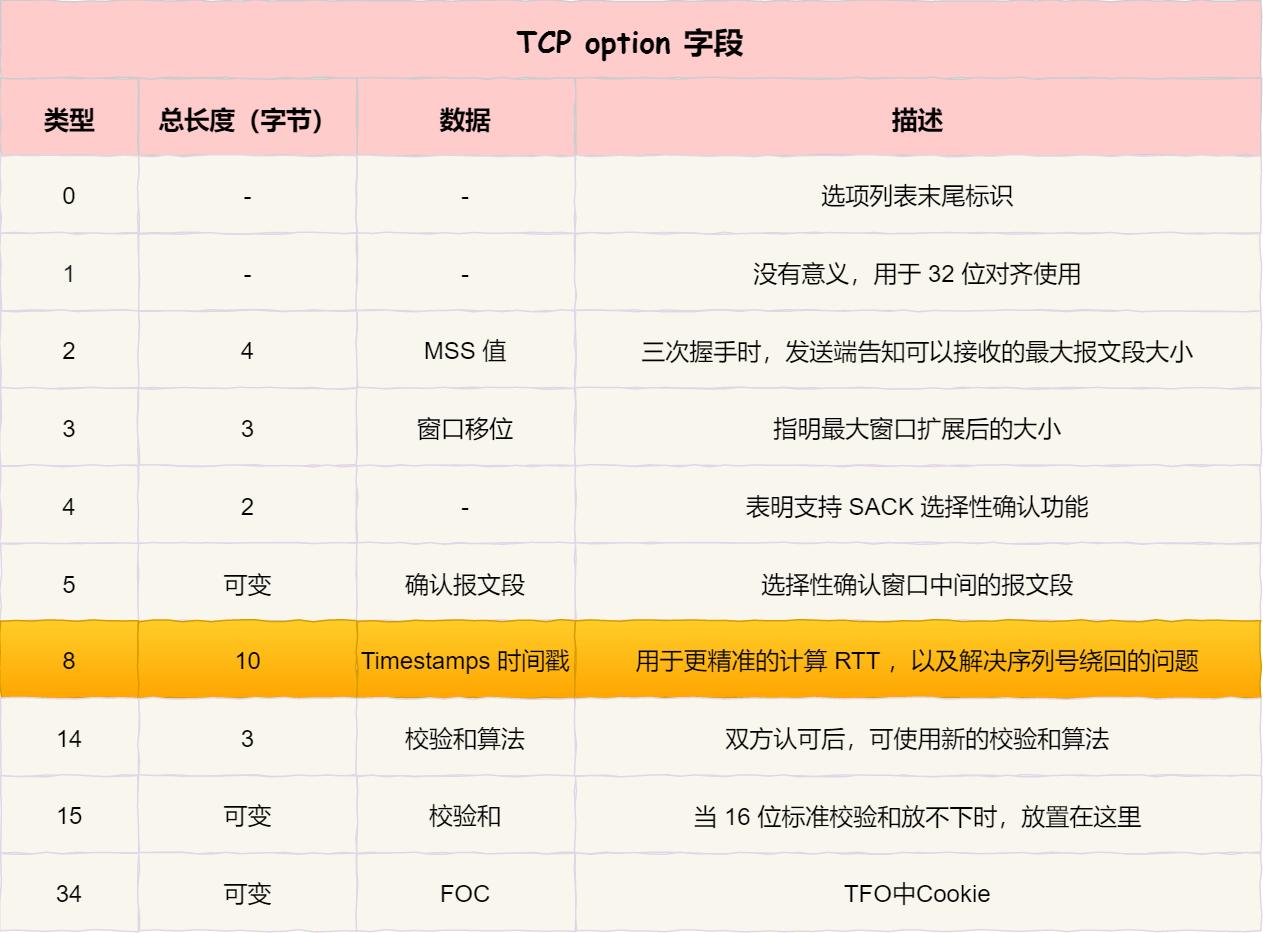 TCP option 字段 - 时间戳