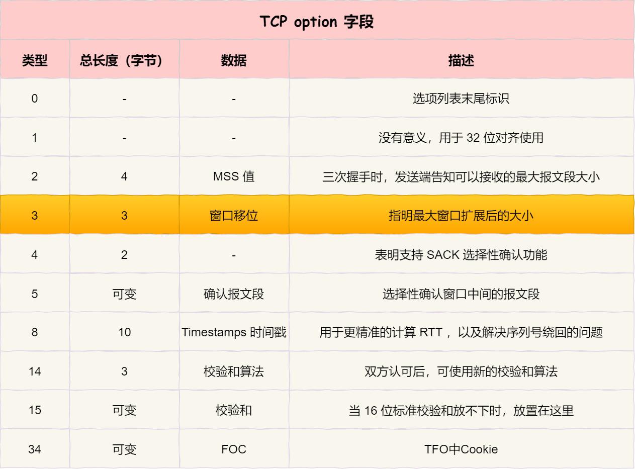 TCP option 选项 - 窗口扩展