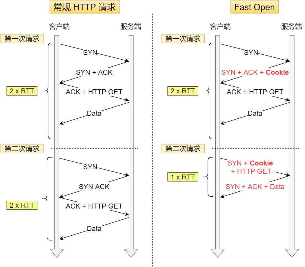 常规 HTTP 请求 与 Fast  Open HTTP 请求