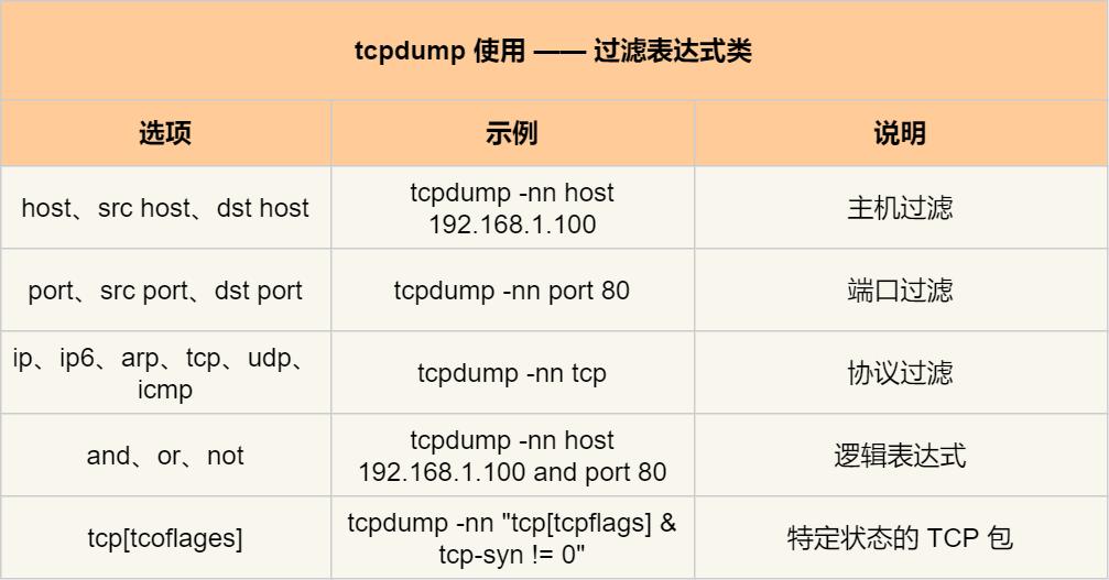 tcpdump 常用过滤表达式类