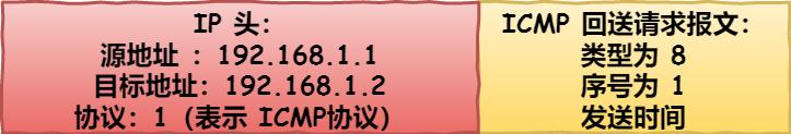 主机 A 的 IP 层数据包