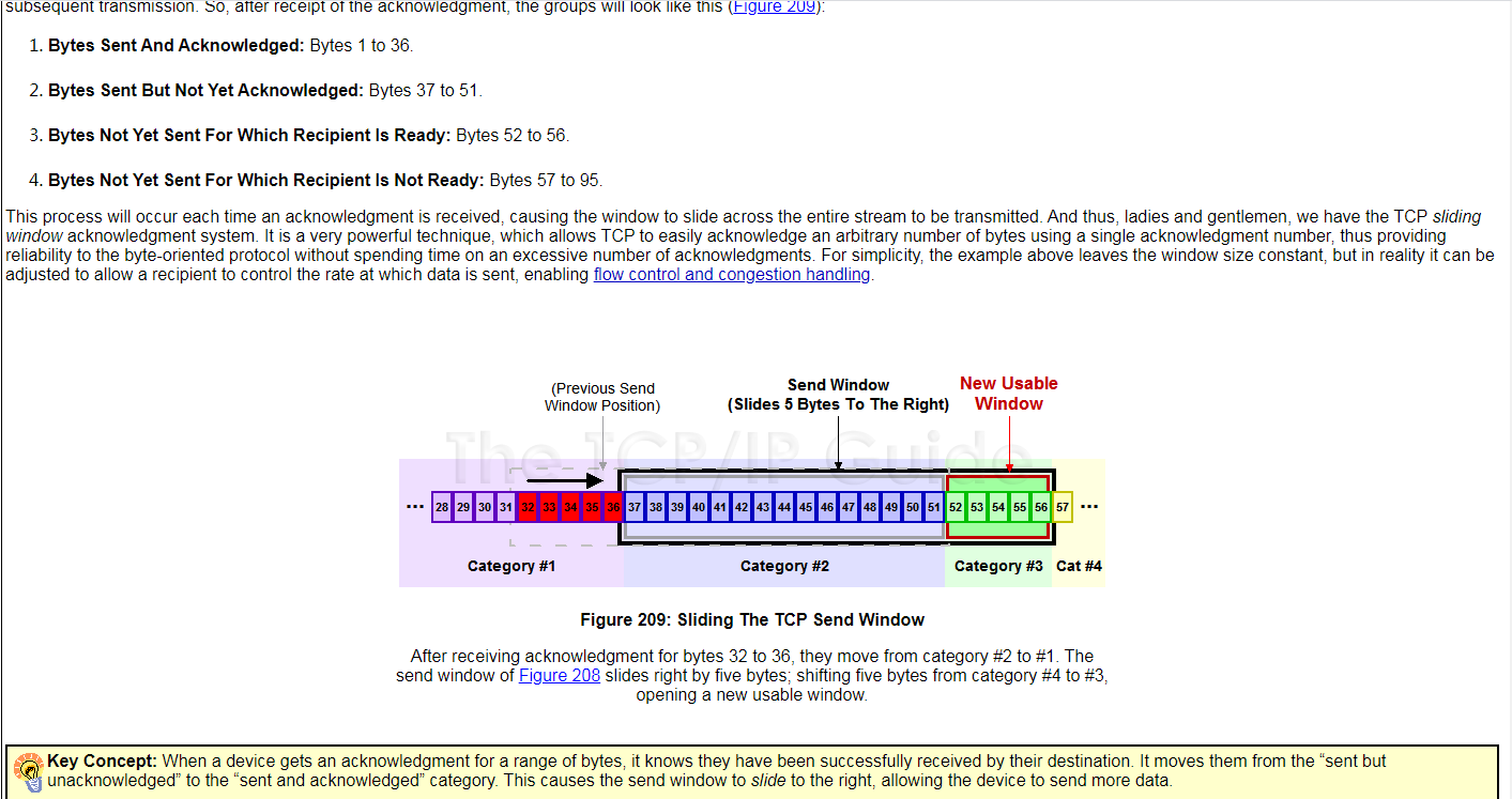 《The TCP/IP GUIDE》