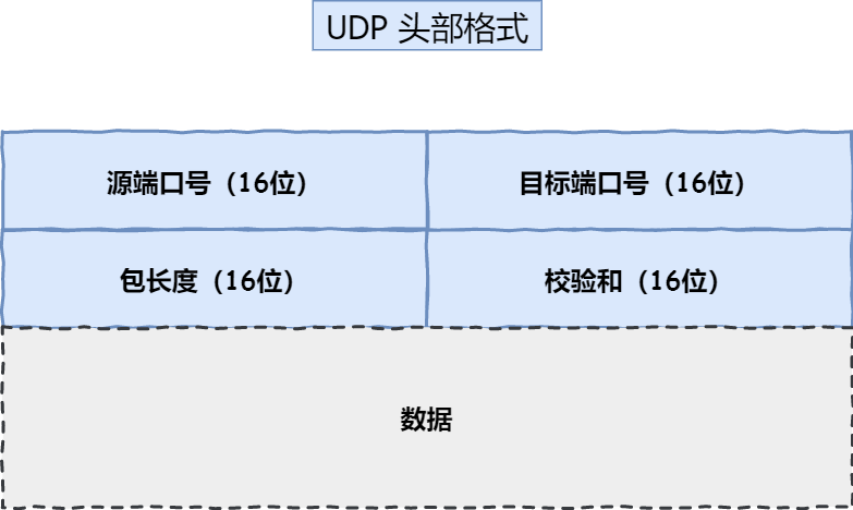 UDP 头部格式