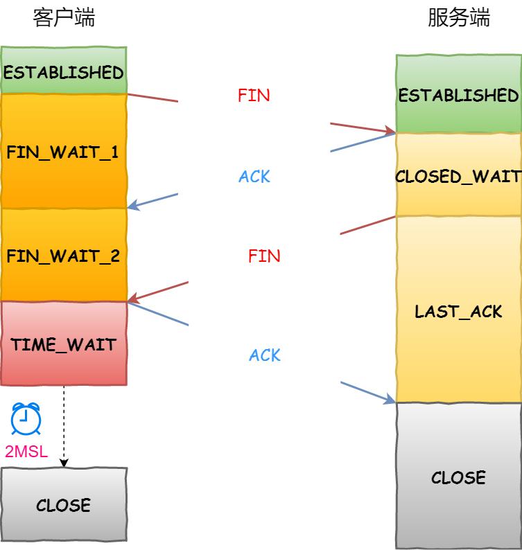 客户端主动关闭连接 —— TCP 四次挥手