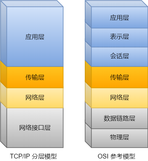 OSI 参考模型与 TCP/IP 的关系