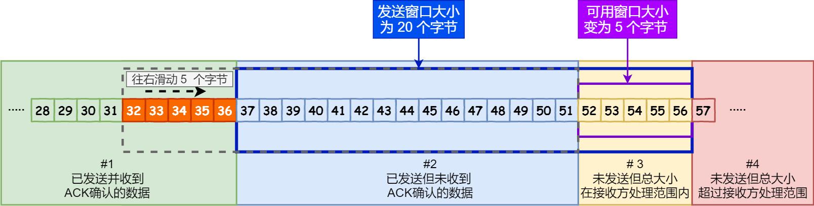 32 ~ 36 字节已确认