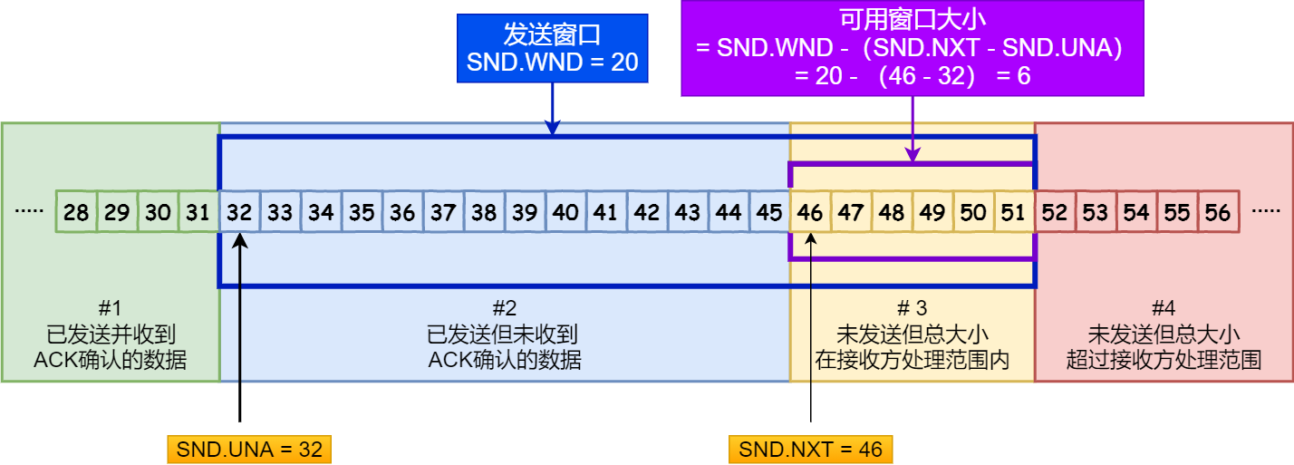 SND.WND、SND.UN、SND.NXT