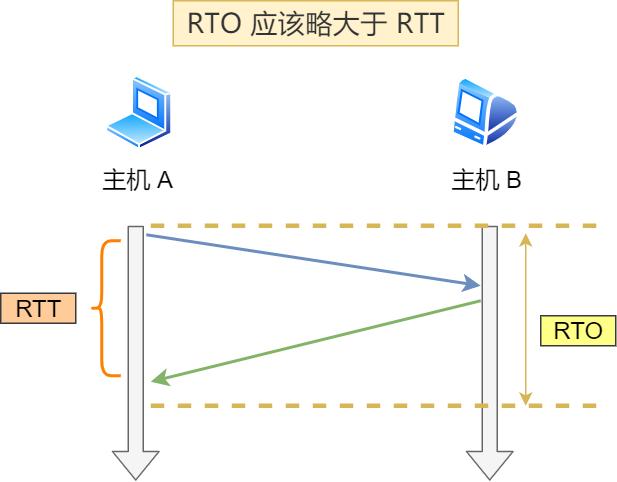 RTO 应略大于 RTT