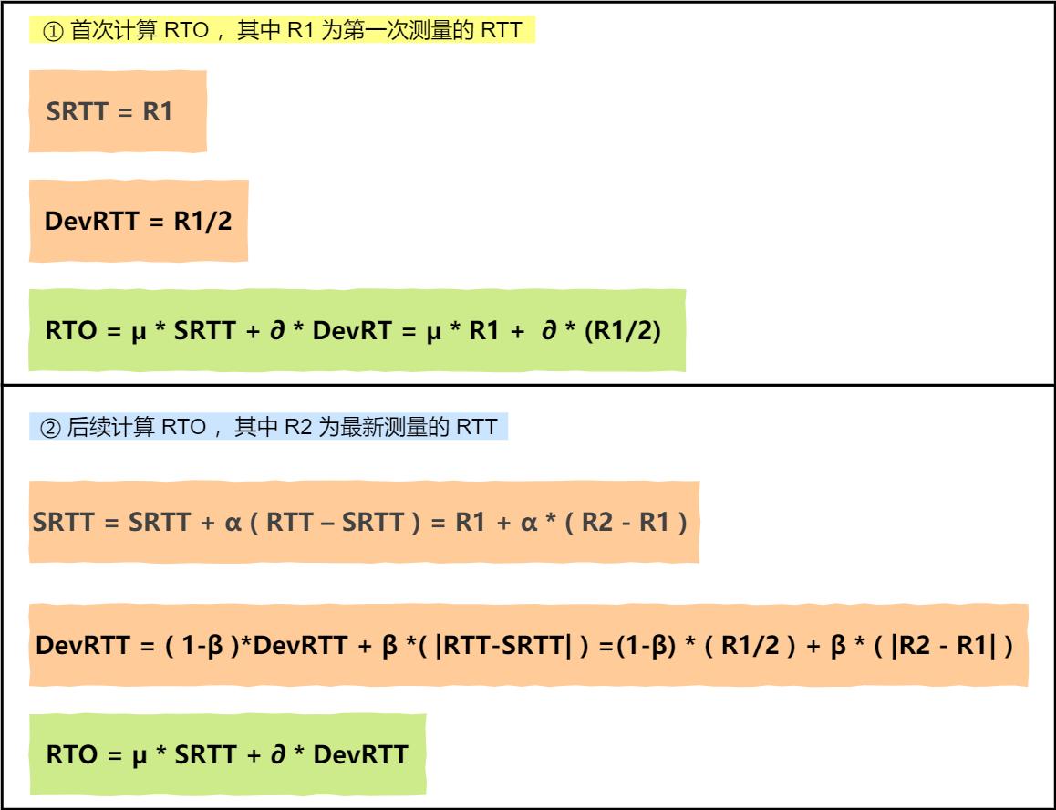 RFC6289 建议的 RTO 计算