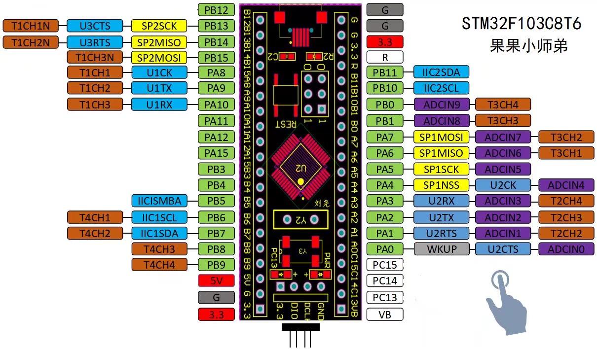 基于STM32超声波避障小车