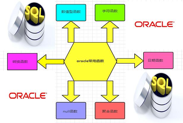 工作中,我们需要掌握哪些Oracle内置函数?
