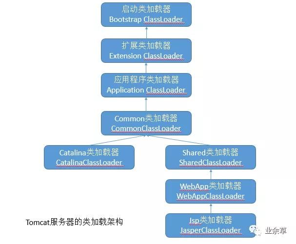 Tomcat 的双亲委派模型