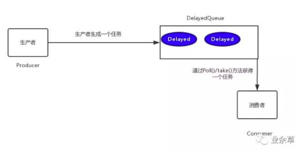 DelayedQueue 实现工作流程