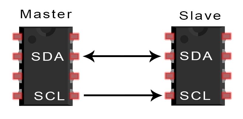 Introduction-to-I2C-Single-Master-Single-Slave