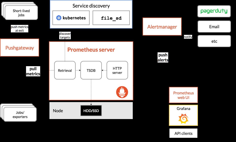 Prometheus Architecture &  Ecosystem Components