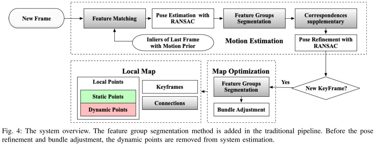 DSLAM: RGB-D SLAM in Dynamic Environments Using Points Correlations [论文学习]