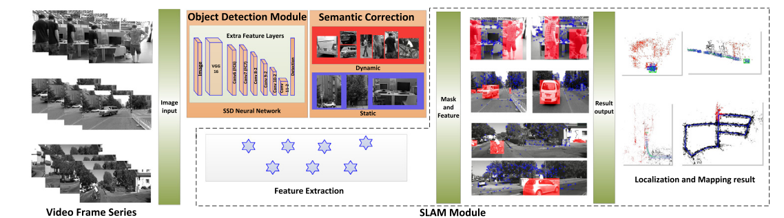 Dynamic-SLAM: Semantic monocular visual localization and mapping based on deep learning in dynamic environment [论文阅读]