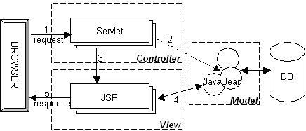 java-intelview-2-001