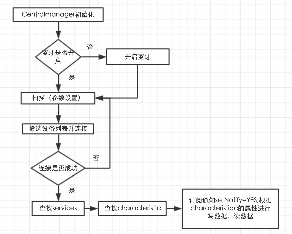 连接设备流程