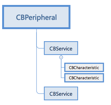 CBService-CBCharacteristic