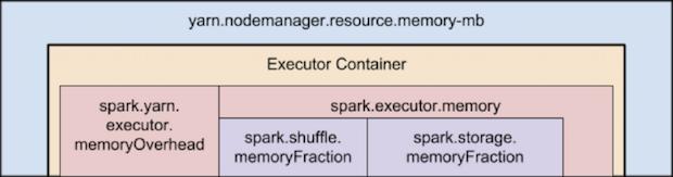 Spark on YARN 内存结构