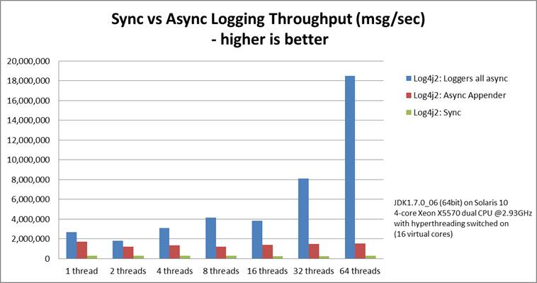 Async loggers have much higher throughput than sync loggers.