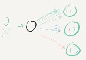 Spring Cloud(二十):Gateway 动态路由(金丝雀发布/灰度发布)