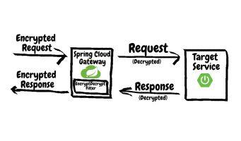 Spring Cloud(十九):Spring Cloud Gateway(读取、修改 Request Body)