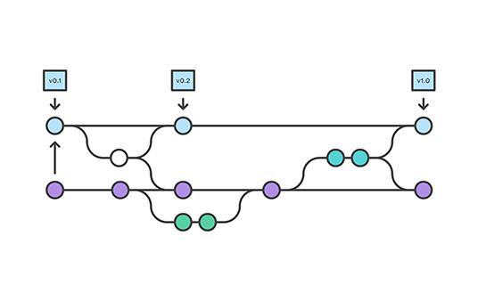 PPT:Git 的那些事儿——如何优雅的合并与回滚