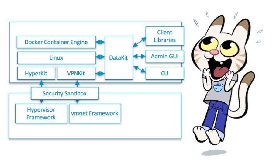Docker for Mac Architecture