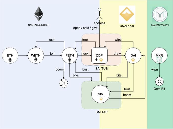 Maker DAO Token流动周转和智能合同使用方式