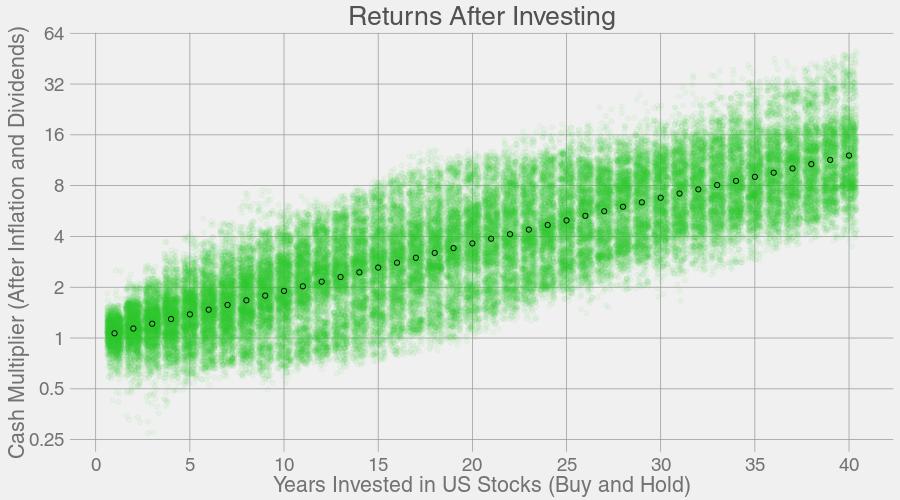 40 年投资