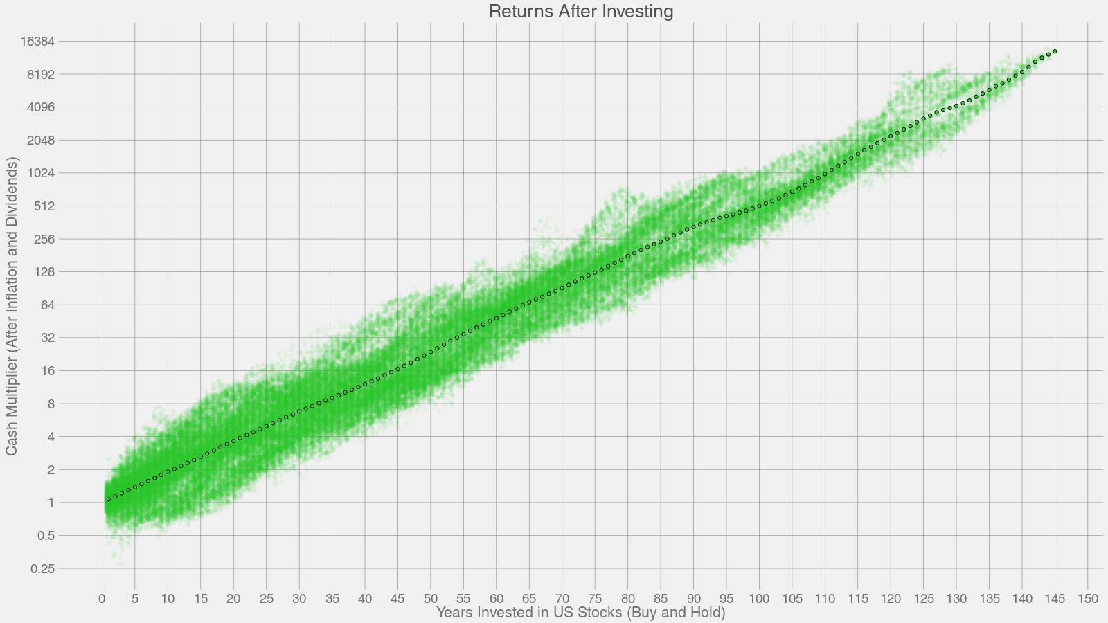 长期持仓收益与平均收益