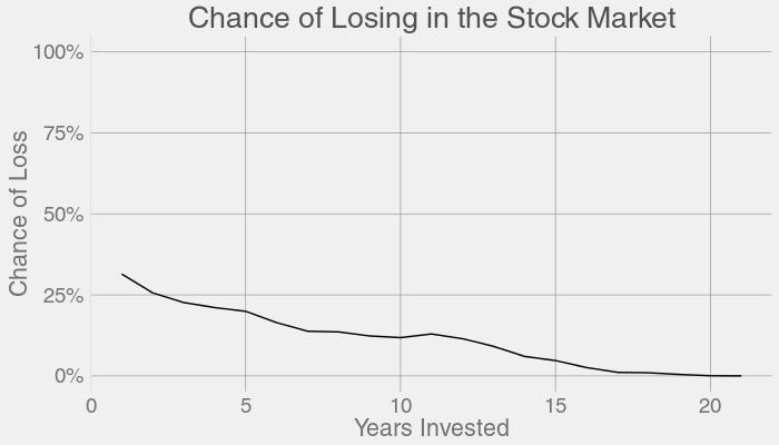 每一个投资时长对应亏损的概率0-100%