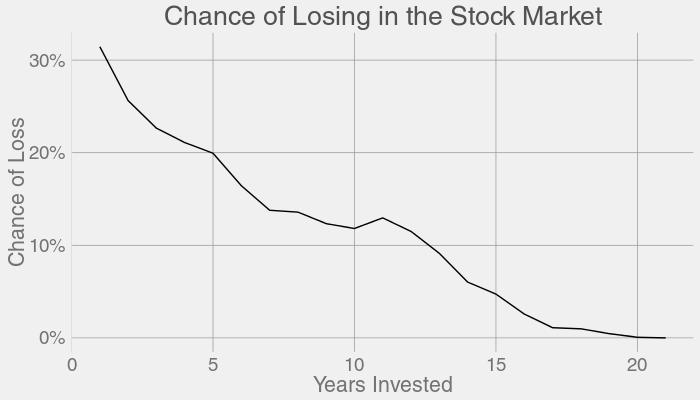 每一个投资时长对应亏损的概率