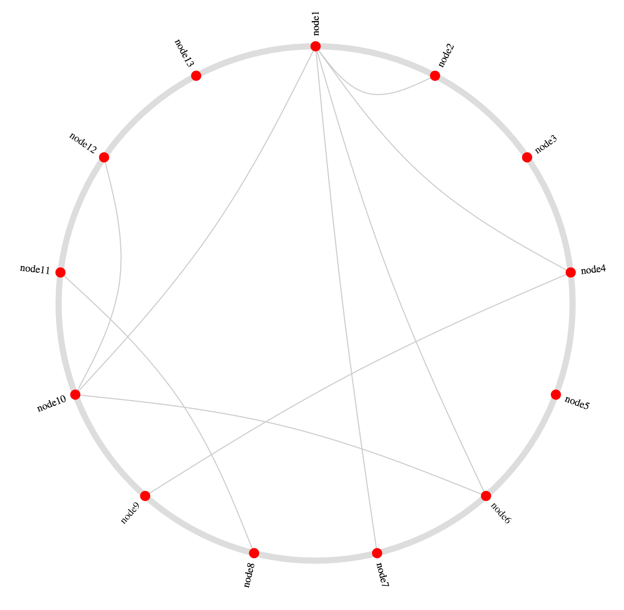 D3 layout circle graph cdn by jsdelivr a cdn for npm and github demog 28 ccuart Choice Image