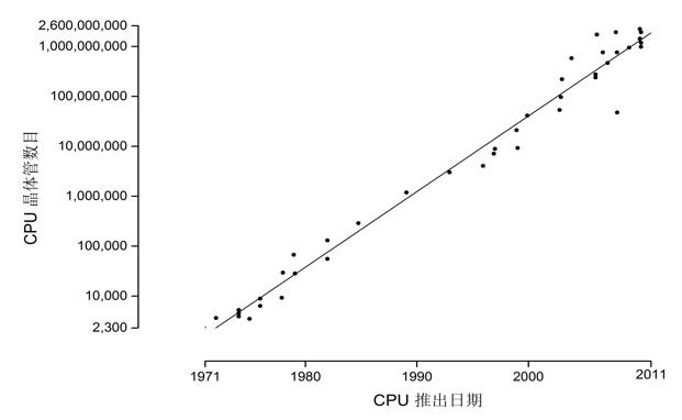 CPU晶体管数目随时间变化情况