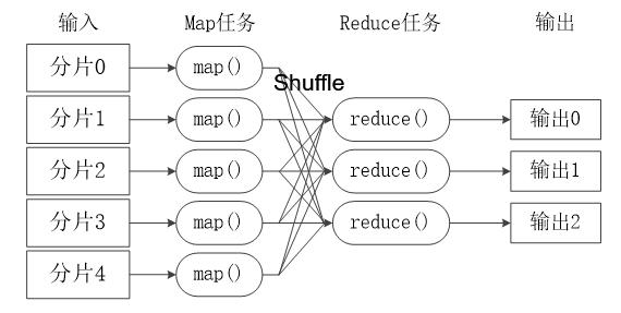 MapReduce工作流程