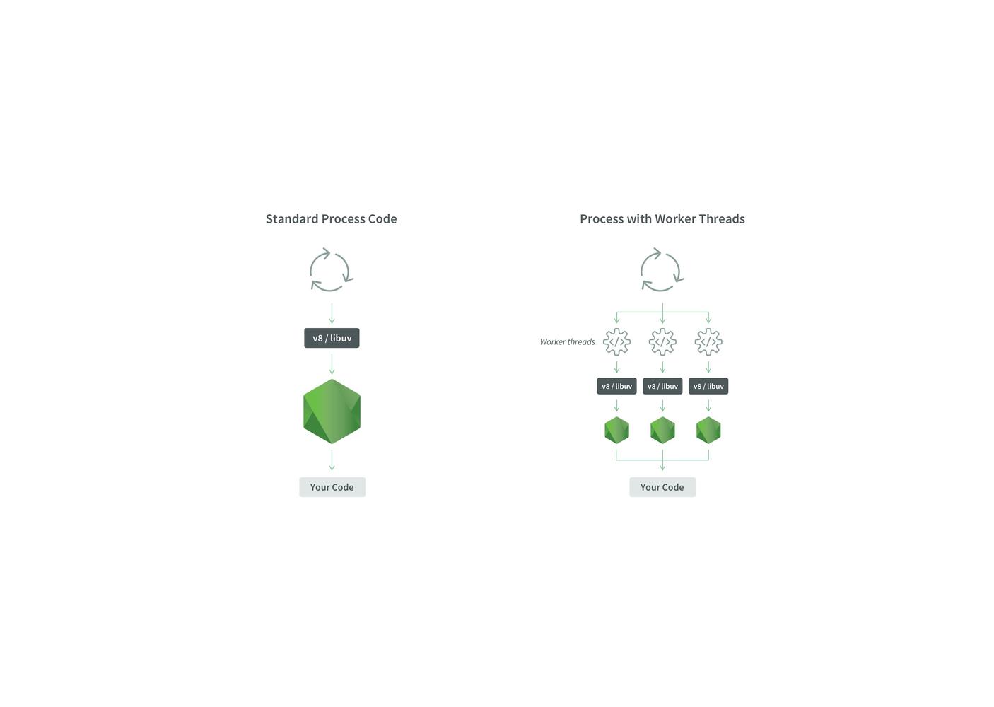 Node.js 多线程 —— worker_threads 初体验